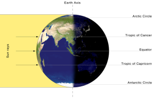 llumination of the Earth by the Sun on the day of equinox, (ignoring twilight)