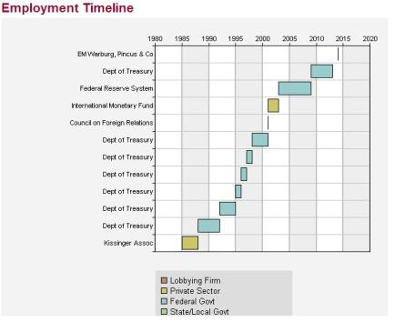 Geithner employment timeline